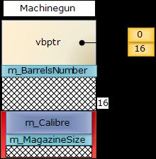 MachineGunVirt