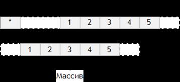 Сравнение массива и указателя
