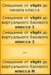 vbptr_layout